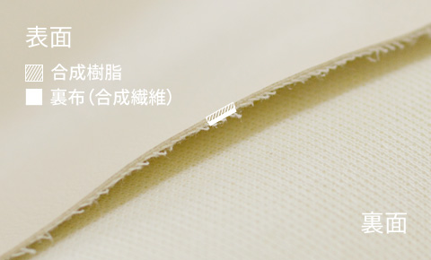 合成皮革の組成図